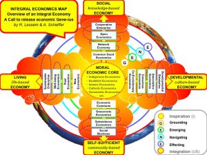 Integral Economics Map - Detailed Model