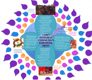 Integral Community Empowerment Model of Coro India, co-created with Trans4m Junior Fellow Zarah Kronbach 2015