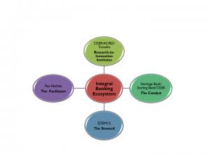 Jubril Adeojo - Integral Banking Ecosystem