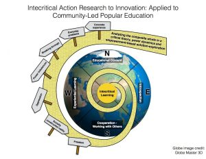 Jean Parker - Intecritical Action Reserach to Innovation Model