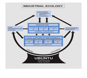 Integral Industrial Ecology