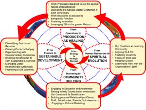 Om Creations as an Integral Enterprise