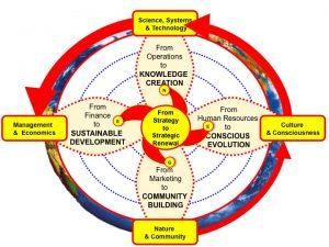 Integral Enterprise - Model Overview