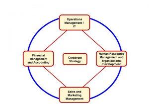 Integral Enterprise - Transcending Conventional Business Functions