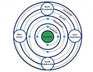 Integral Storyteller Model