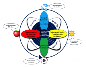 Trans4m's Integral Junior Fellowship Model