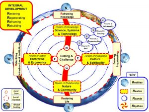 Integral Development Model