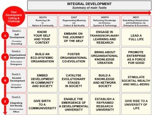 Integral Development Summary of Main Development Tasks