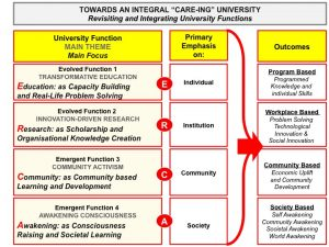 Integral University - Functions and Outcome