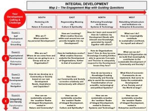 Integral Development:Engagement Map with Guiding Questions