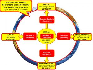 Integral Economics Overview Model
