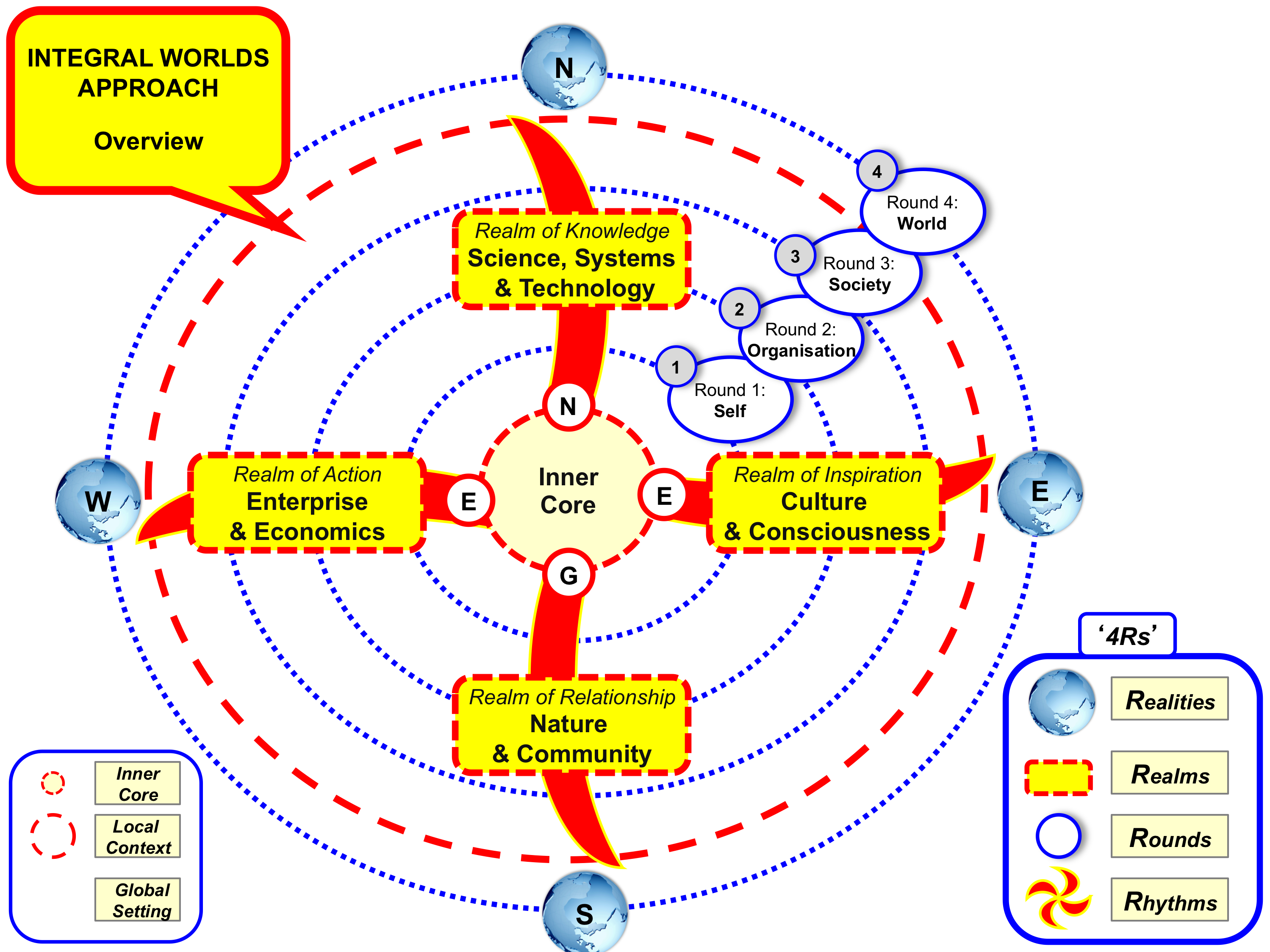 Approach - Integral Development Model
