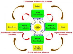 Integral African Development Model by Basheer Oshodi