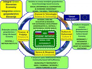 Integral Green Slovenia - Key Integral Model
