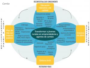 Nora Wilhelm - Cerrito Model Transformative Education