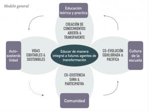 Generic Integral Education Model