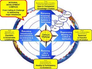 Integral Development Compass