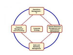 Integral Enterprise - Transcending Conventional Business Functions